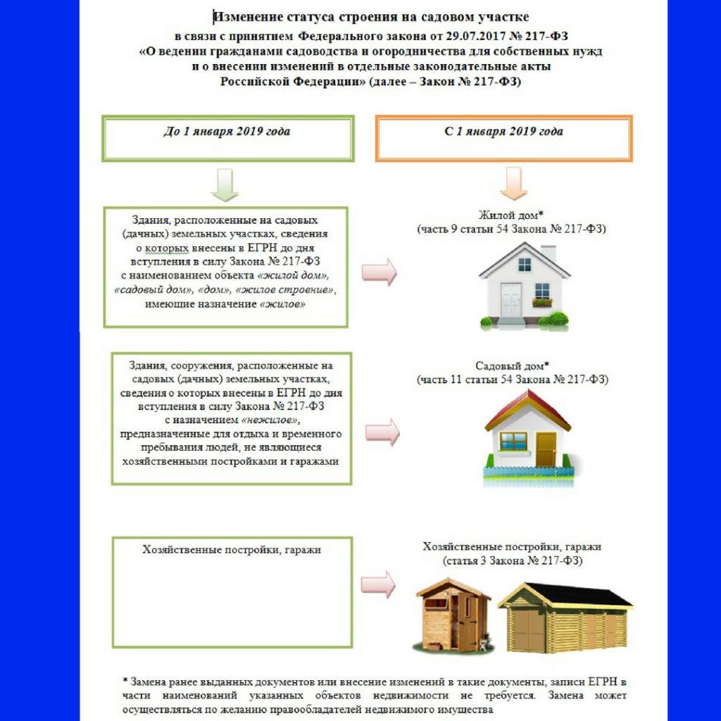 закон в снт налоги на имущество